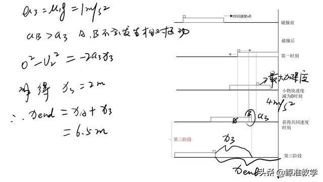 高考最爱考之动力学压轴—孕体模型!板块叠加体!深度解析