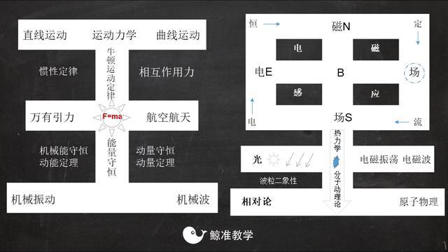 高中物理知识点整体框架模型-汉字思维导图