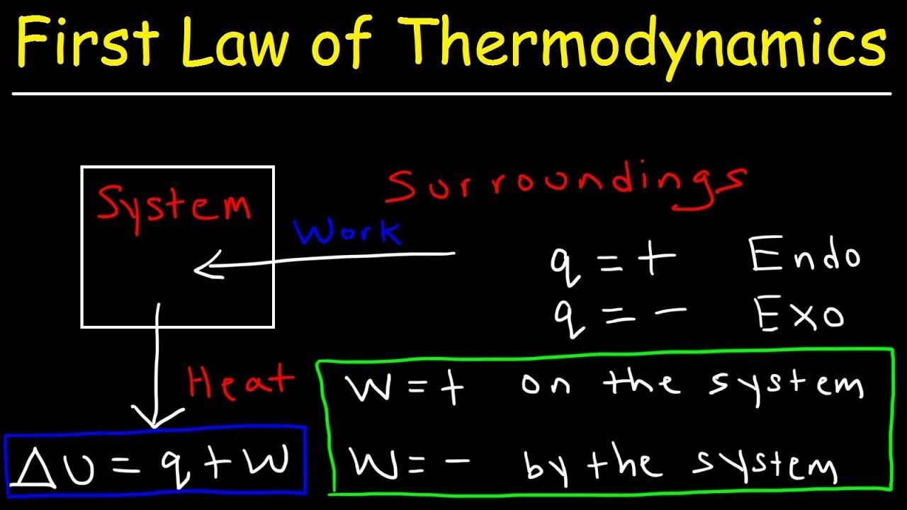 能量守恒定律,热力学第一定律以及分析物体内能变化的两种方法