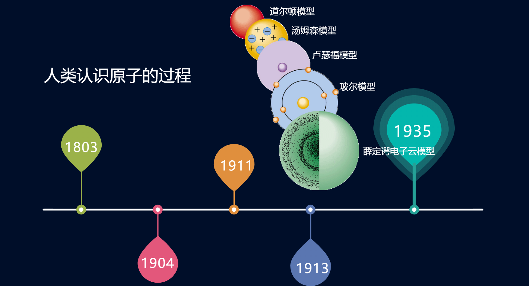 汤姆孙的原子结构模型卢瑟福的原子结构模型,氢原子光谱,波尔的原子模型