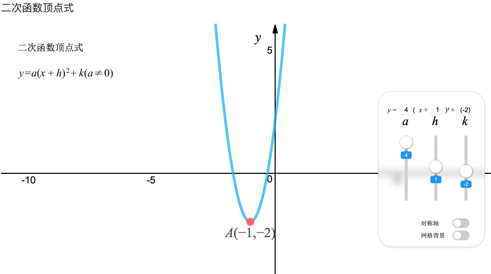一元二次函数的顶点式