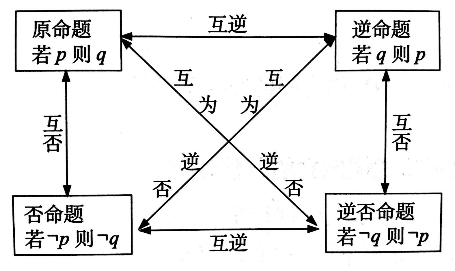 高中数学四种命题的相互关系