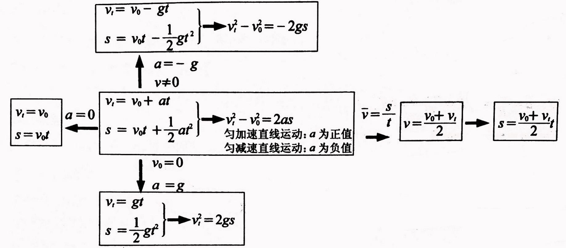 匀变速直线运动公式大全