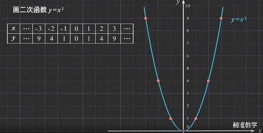 高中数学公式、结论汇总1:二次函数知识点,三种形式以及相关不等式的恒成立问题