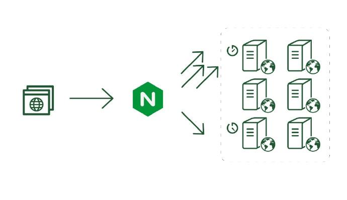 Nginx搭建负载均很